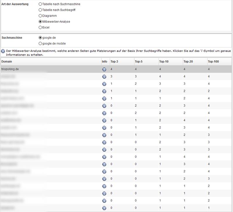 ranking spy mitbewerberanalyse