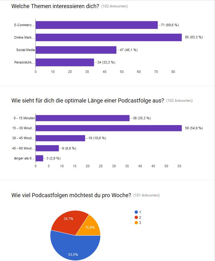 Online_Marketing_Podcast_Umfrage-min