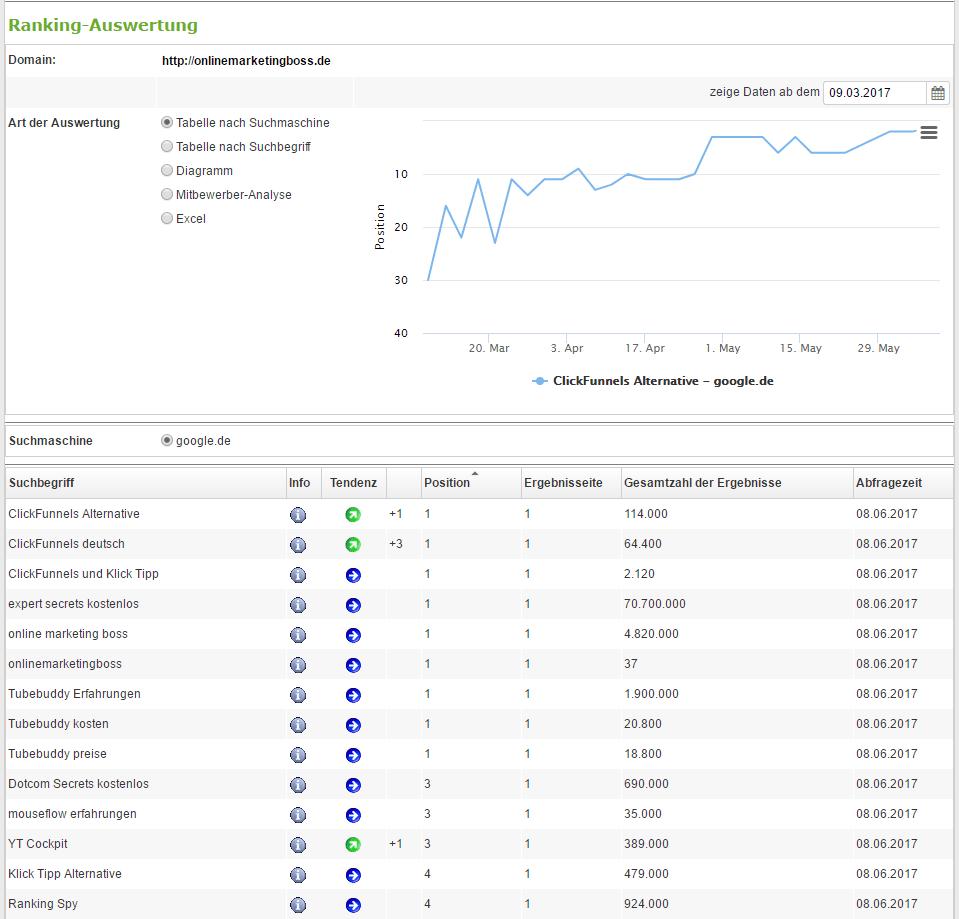 Rankingüberwachung mit dem Keyword Checker von Ranking Spy